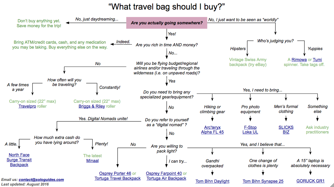 Packing List For International Travel: Choosing a Backpack